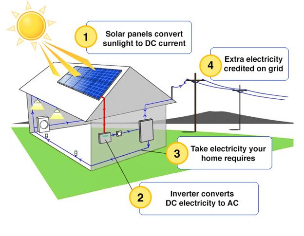 Cara-Kerja-Panel-Surya-Sistem-On-Grid