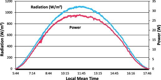 Daily-Sun-Radiation-Graph