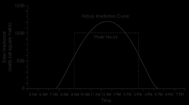 radiasi-sebenarnya-vs-peak-hours